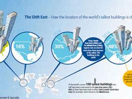Έκθεση της Allianz για τους ουρανοξύστες